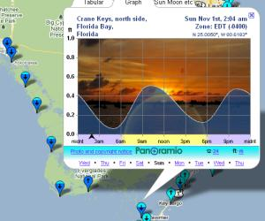 Tidespy: Tide Charts with Best Fishing Times