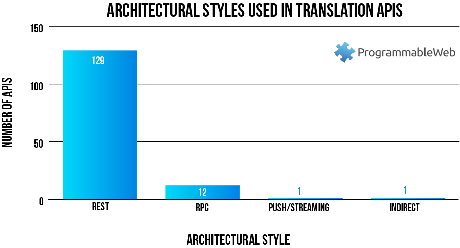 - 01 architectural styles used in translation apis - 150 Translation APIs: Google Translate, Merriam-Webster and Microsoft Translator
