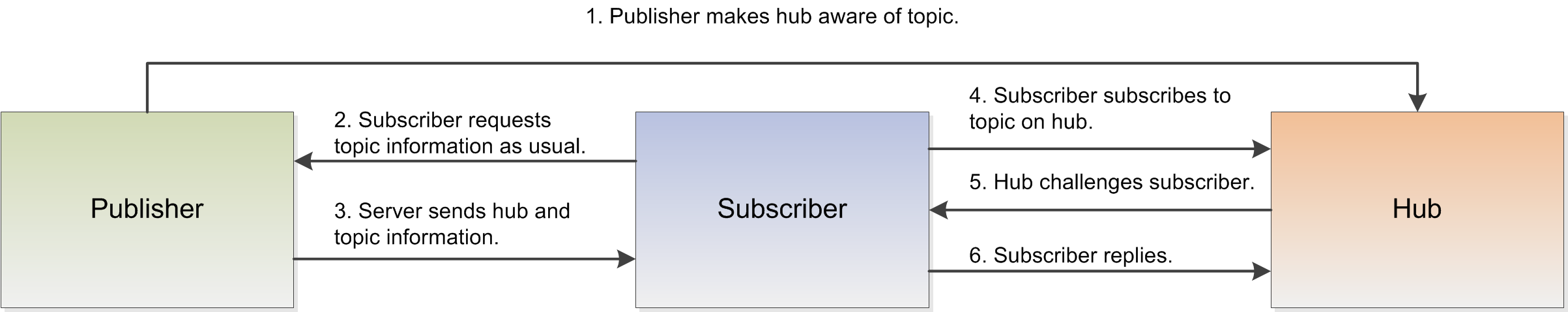 PubSubHubbub: Creating a Subscription