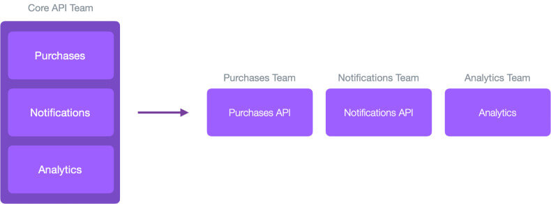 How to Scale APIs for Rapidly Growing Organizations