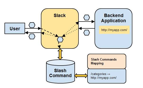 How to Use the Slack API to Build Slash Commands Powered by