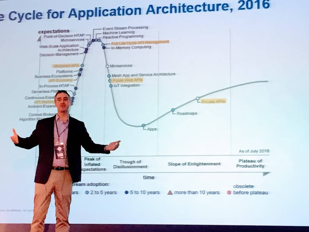 Gartner Hype Cycle for API-driven architecture