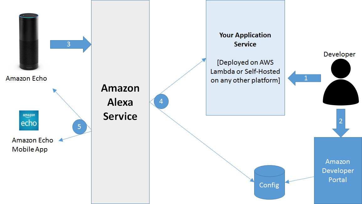 How to Get Started With Amazon's Alexa Skills Kit | ProgrammableWeb