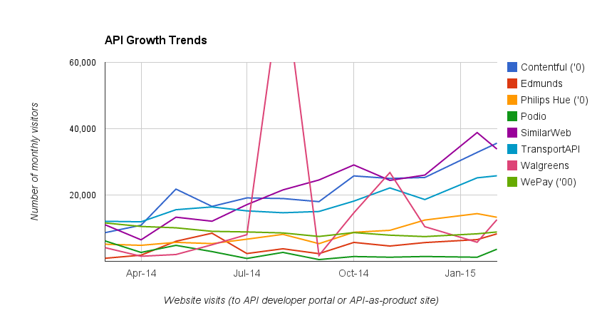 API growth trends