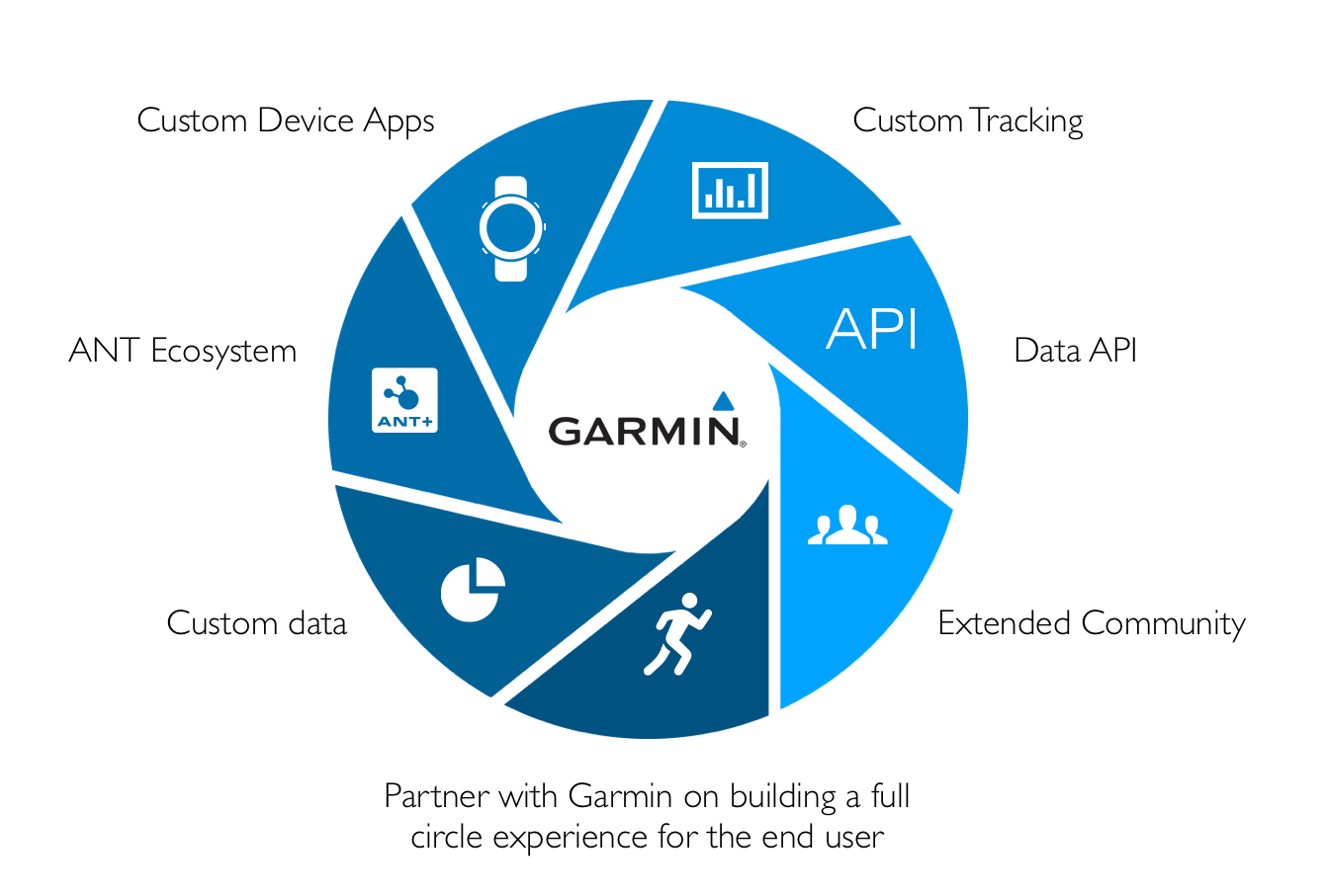 How Garmin Offers Developers Nearly Limitless Possibilities for
