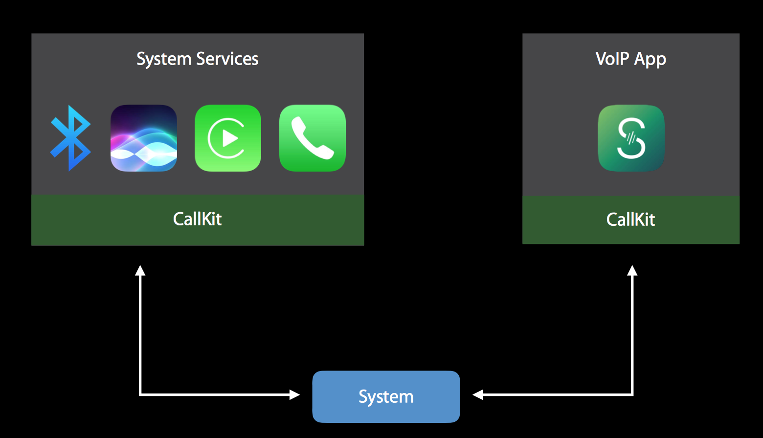 Overview of CallKit (source: Apple)