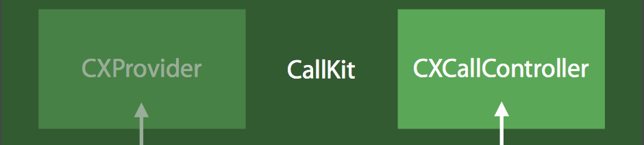 The two prominent classes of CallKit (source: Apple)