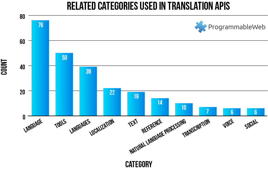 150 Translation APIs: Google Translate, Merriam-Webster and