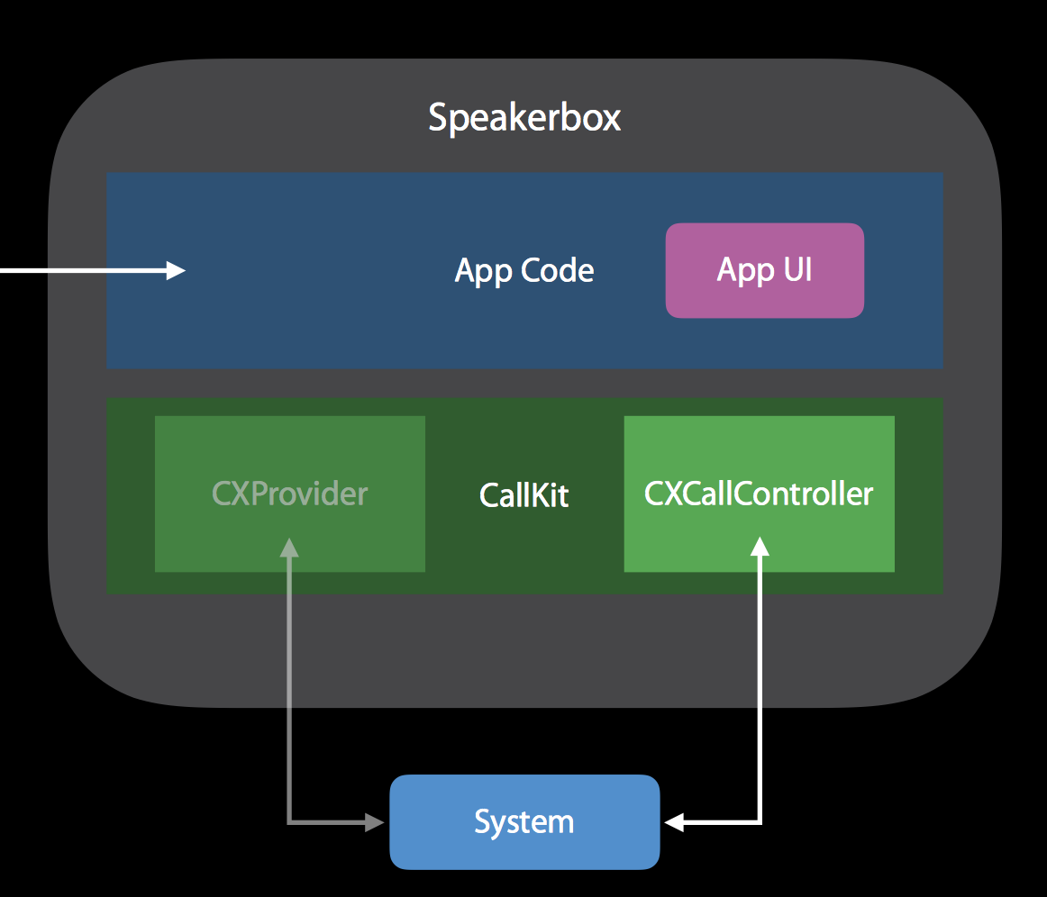 CXProvider and CXCallController (source: Apple)