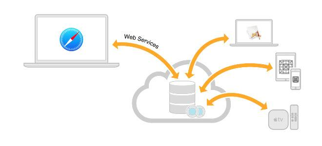CloudKit Adds Support for Server-to-Server API Access | ProgrammableWeb