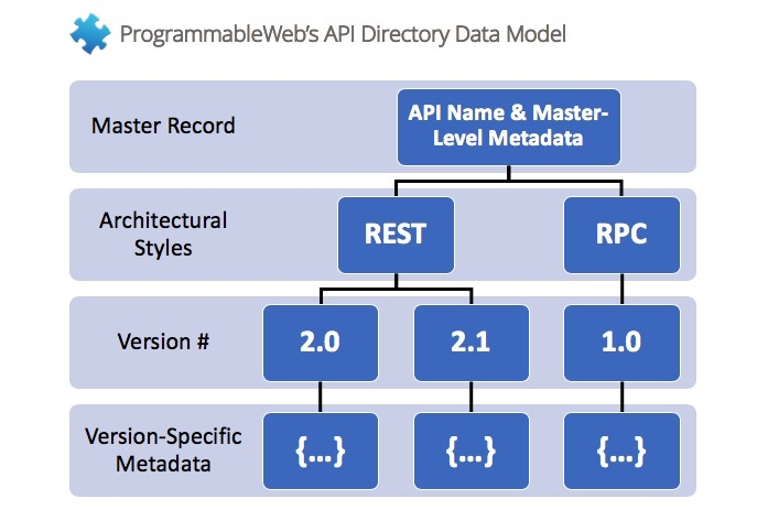 ProgrammableWeb's new data model makes allowances for multiple versions of the same API both in terms of architectural styles and version numbers within those architectural styles.