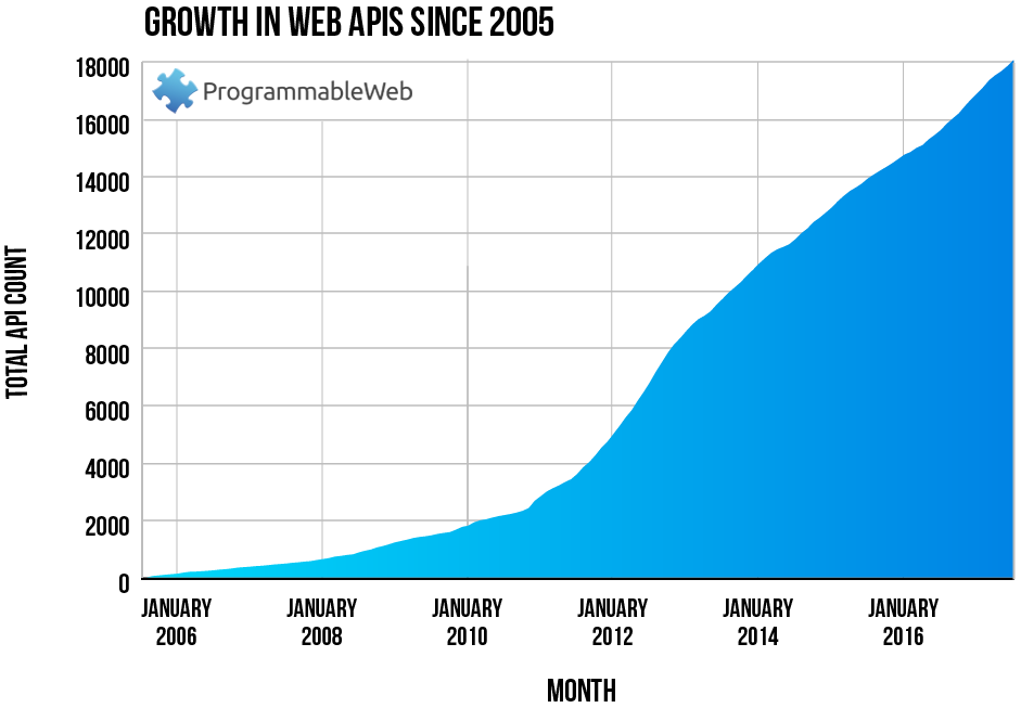 API growth chart showing strong increase from 2005 to present