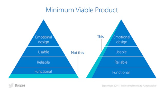 APIStrat 2016: Moving Toward a Modular Enterprise: Minimum Vable Product chart