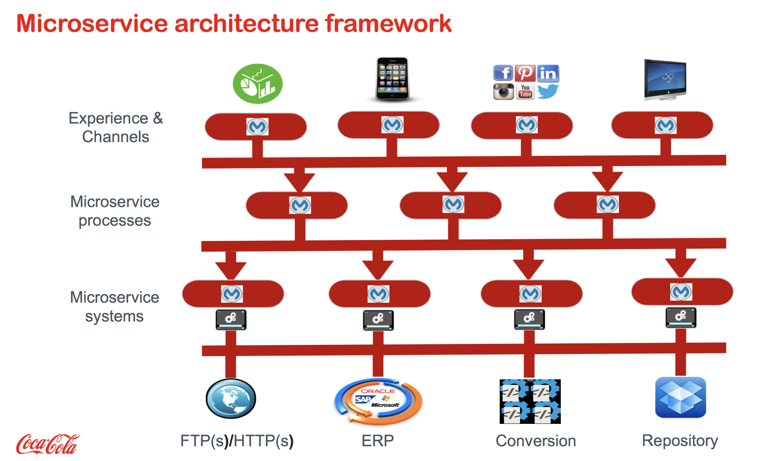 Flow chart: Microservice Architecture Framework