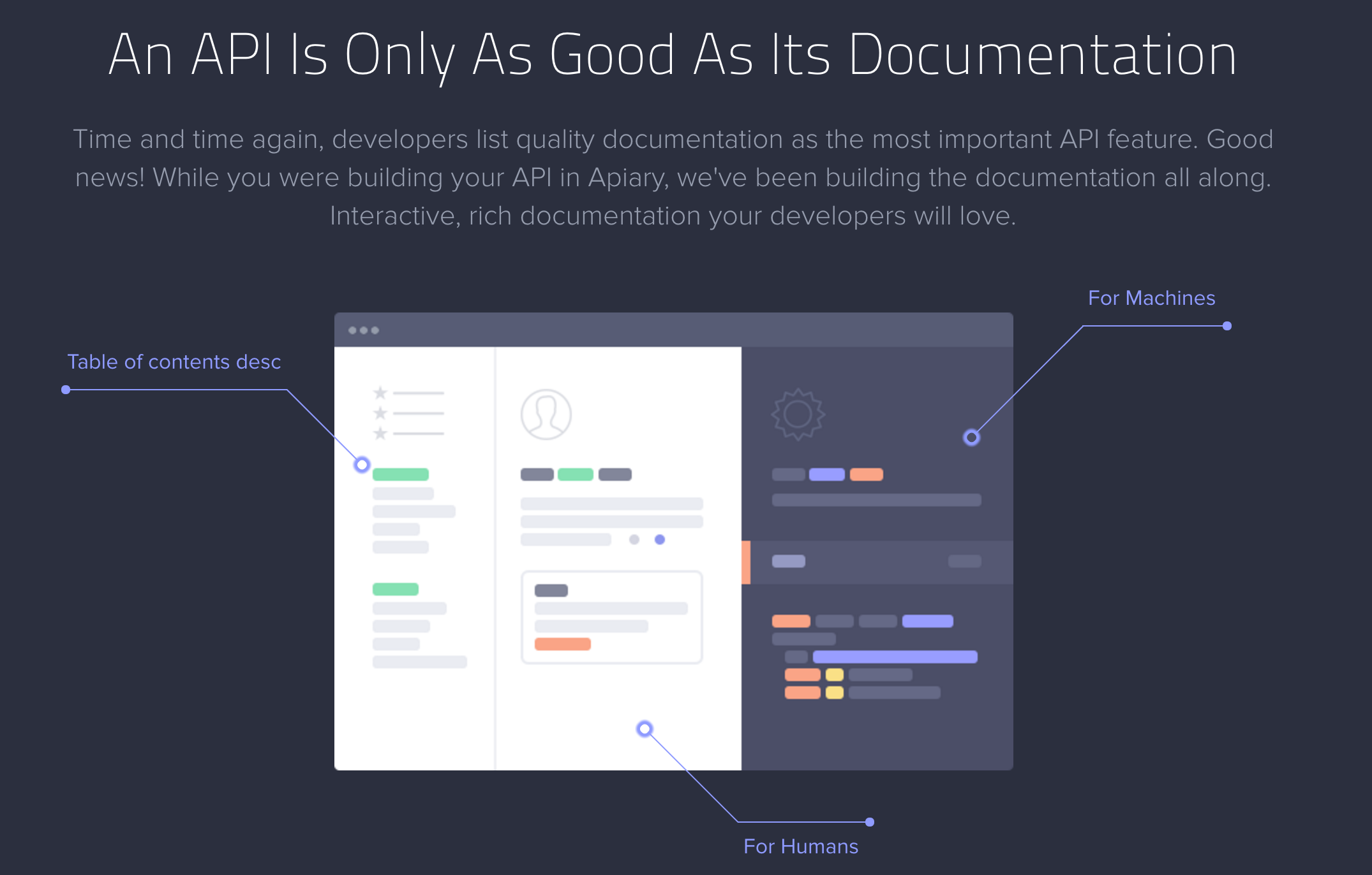 Best practices and tools for documenting apis programmableweb while apiary is a more rounded api lifecycle tool it is often used as a documentation tool because the lifecycle tool also assists in designing the api malvernweather Images