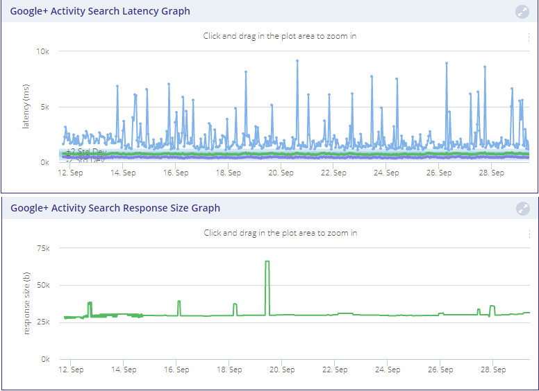 Figure 1. For a deep look at how your APIs are working, API Metrics offers a clear and simple presentation. Here are Google+ activity search latency and search response size graphs.