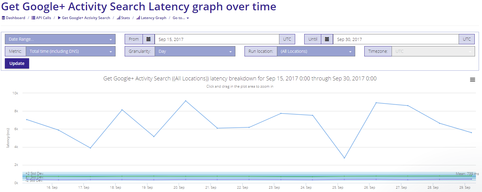 Figure 2. One important measure of API performance is latency, or the amount of time it takes for an endpoint to respond when called. In this image, you can see the Google+ Search latency graph detail as displayed in API Metrics.