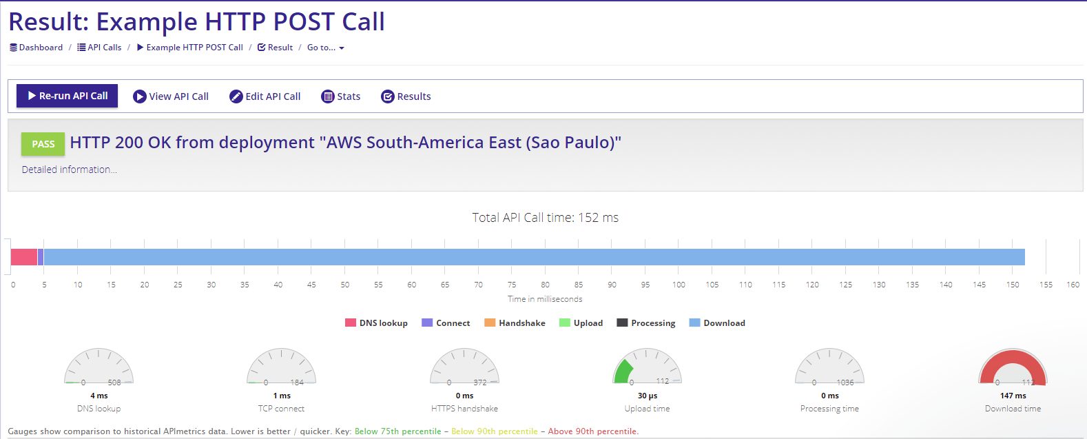 Figure 3. Services that run on cloud platforms can occasionally have poor performance, or fail altogether in one region, but be fine in others. Here you can see API Metrics monitoring an API call from AWS South America East cloud.