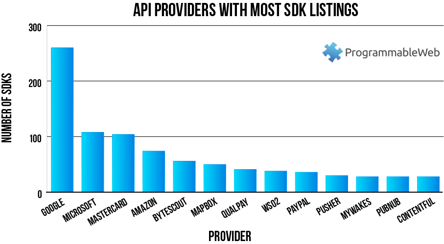 API Providers With the Most SDKs and Sample Code Listings