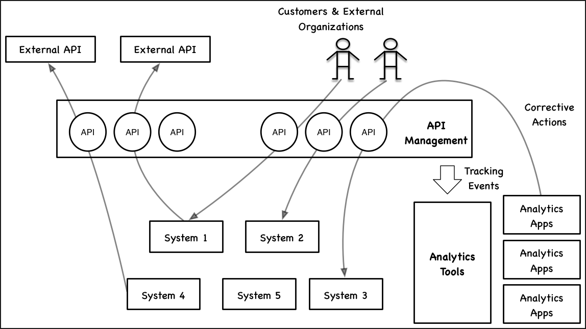 A Blueprint for API-Driven Analytics