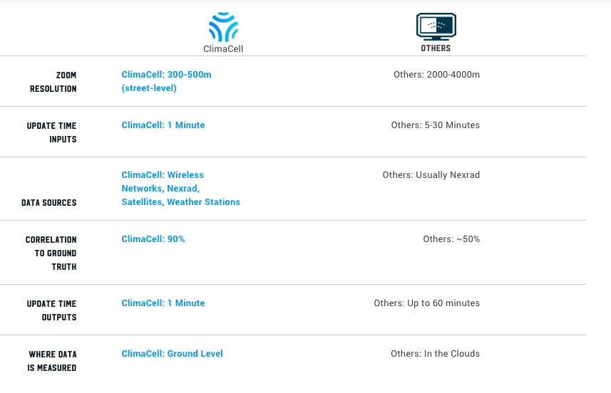 ClimaCell Micro Weather API vs. other weather APIs