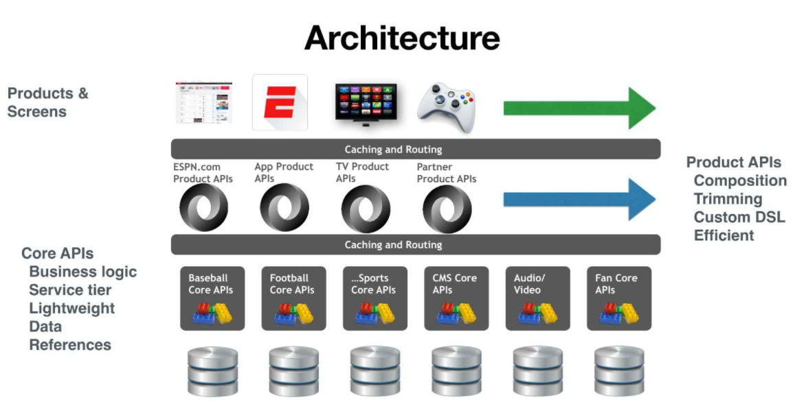 How Espn Quintupled Efficiency In Its Massive Real Time Api Program Programmableweb