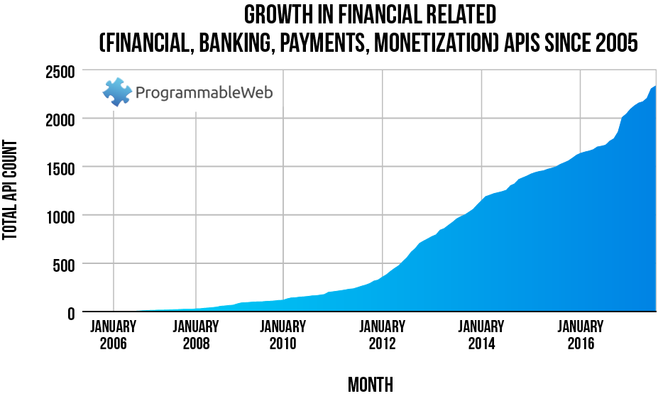 Chart: Growth in Financial APIs since 2005