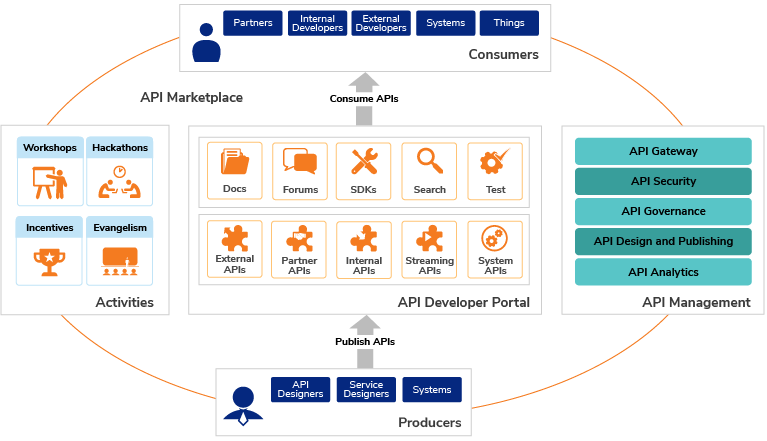 Figure 1. The Key components of an API Marketplace