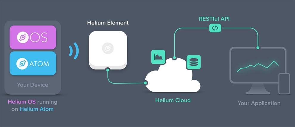 Developers can integrate the Helium API for IoT applications
