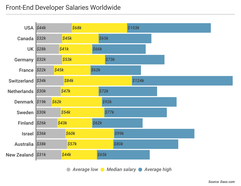 Figure 3. Shown are the global front-end developer salaries. Note that Switzerland JavaScript developers earn the highest.