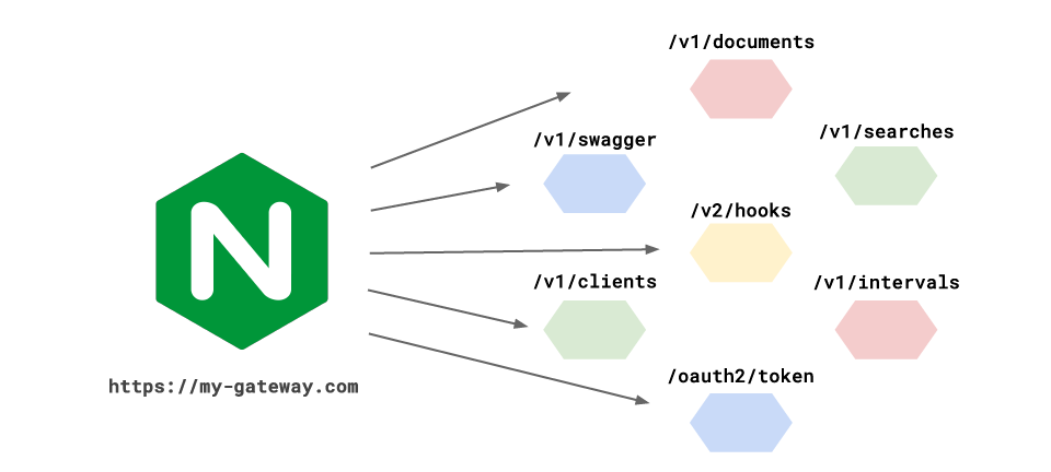 Fig. 1. Nginx gateway in front of some microservices, composing them into a number of user facing APIs