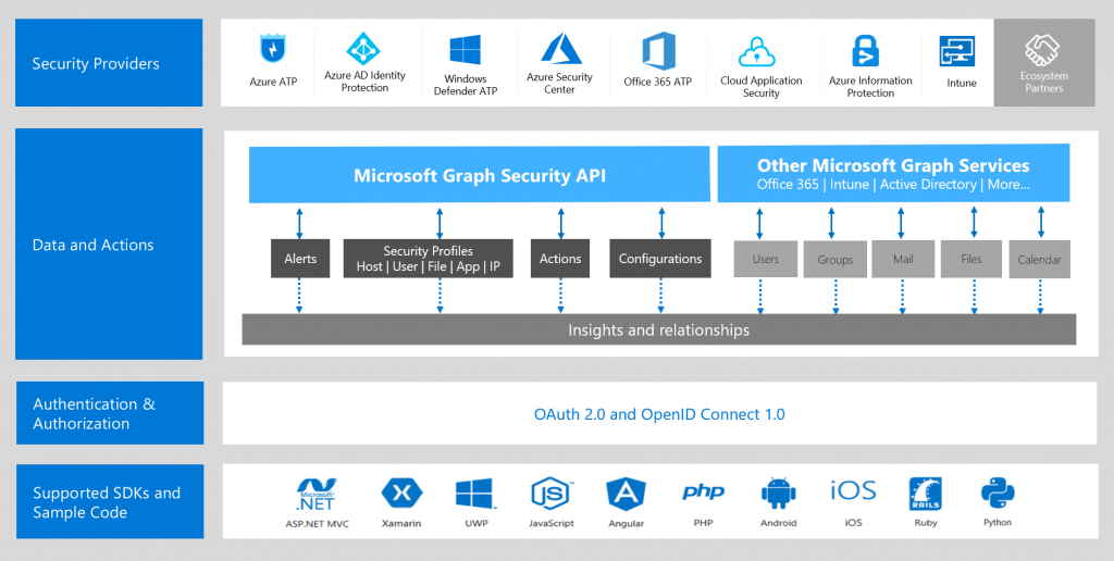 Microsoft Launches a Public Preview of a New Security API