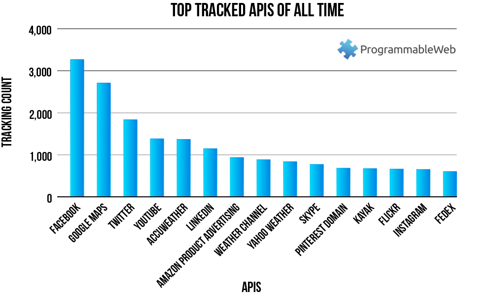 Chart: Top Tracked APIs of All Time