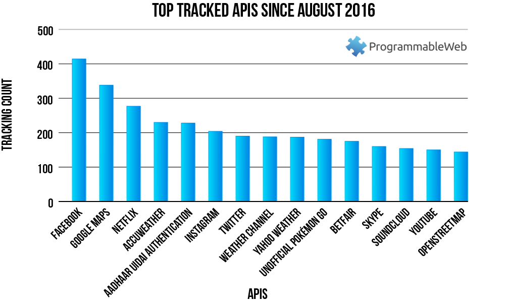 Chart: Top Tracked APIs Since August 2016
