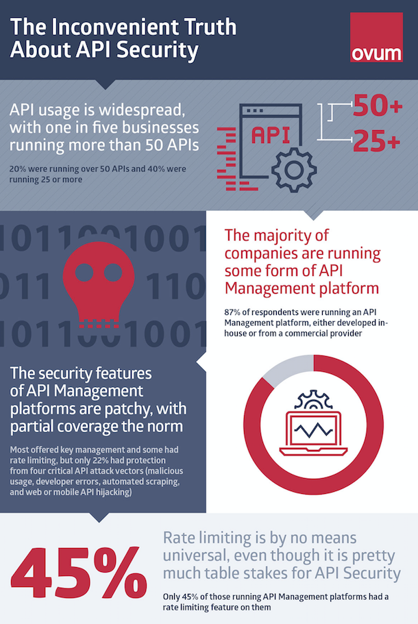 Ovum API Security infographic