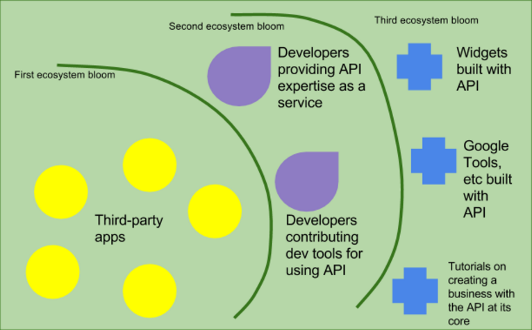 3 Blooms of API Ecosystem Growth