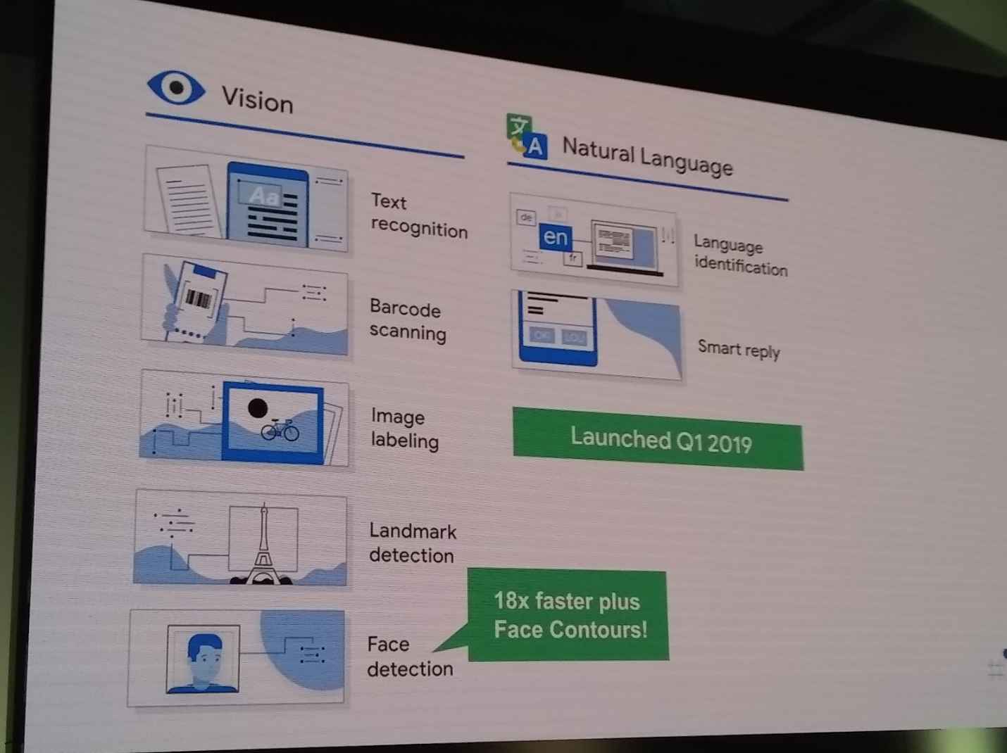 Google Focuses Machine Learning on Mobile with ML Kit | ProgrammableWeb