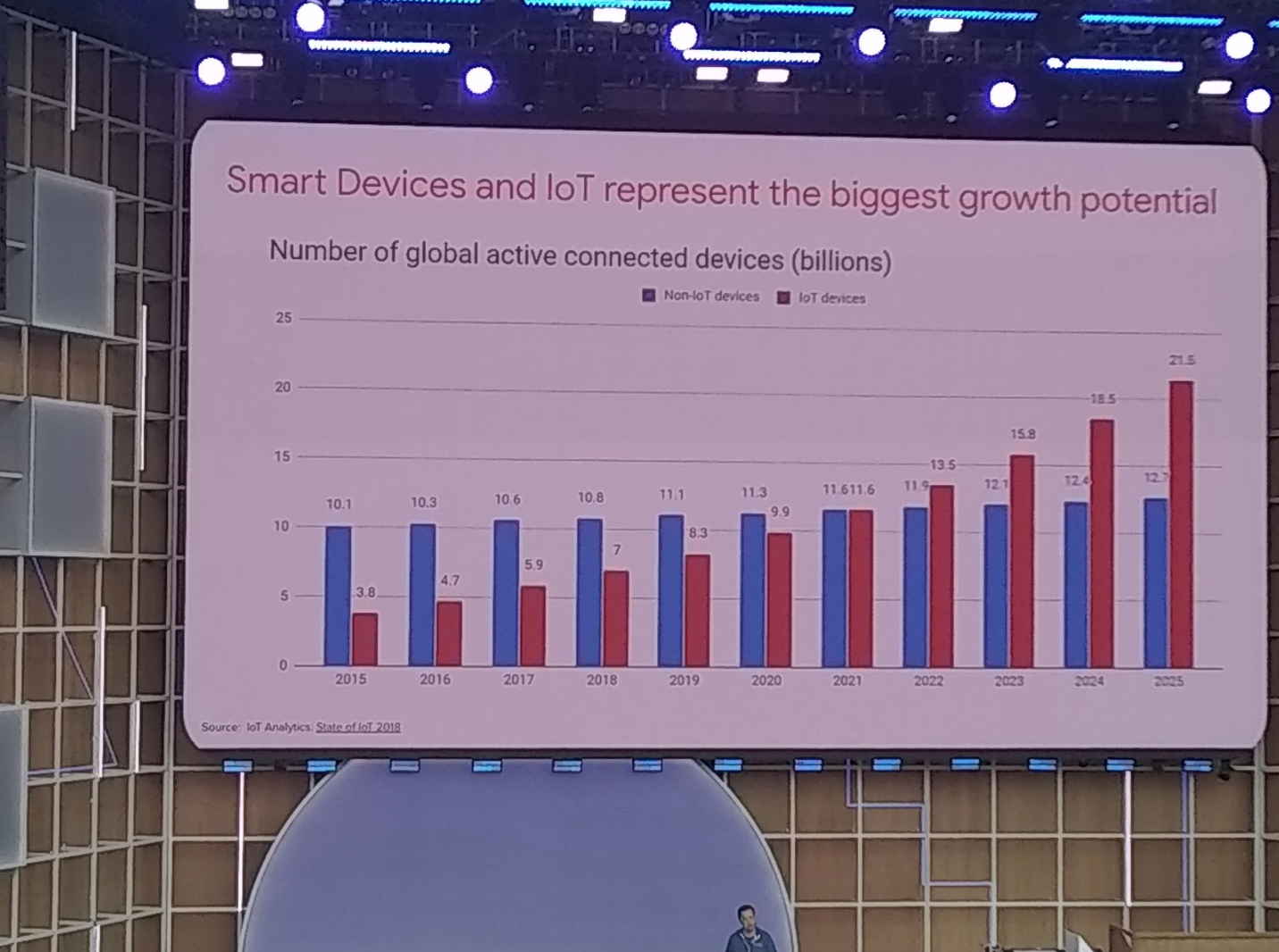 Google Predicts IoT Devices to Overtake Non-IoT by 2025