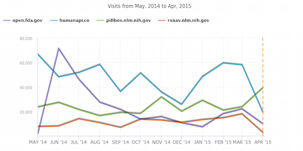 Website visits for openFDA compared with HumanAPI and Pillbox