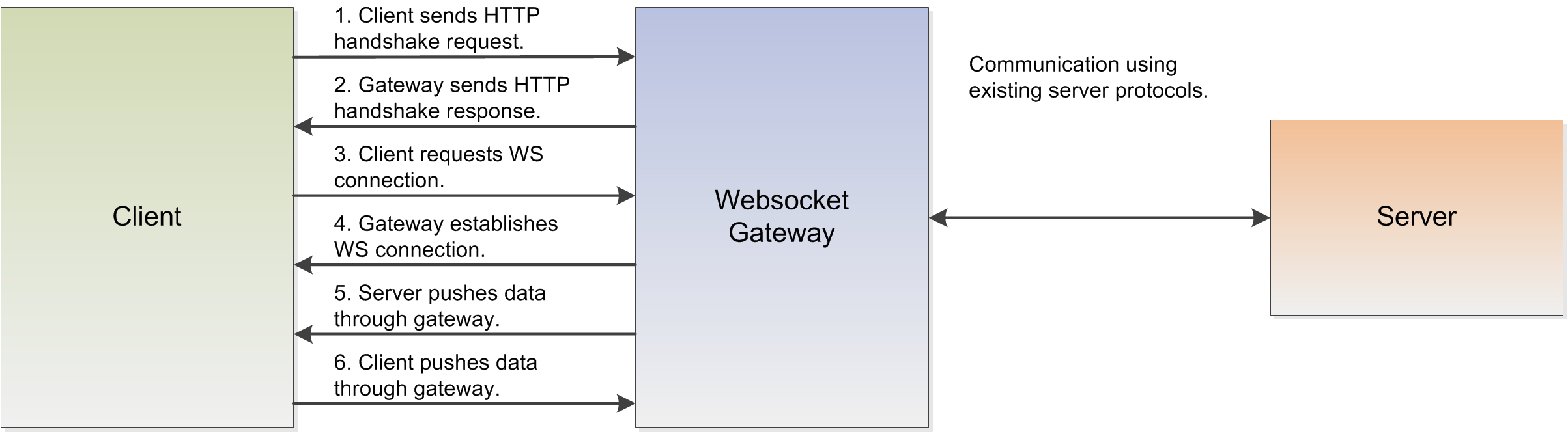 What Is a WebSockets Push-Styled API and How Does It Work