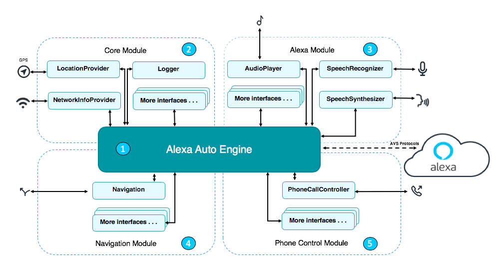 Here are some of the available platform interfaces in the Alexa Auto SDK