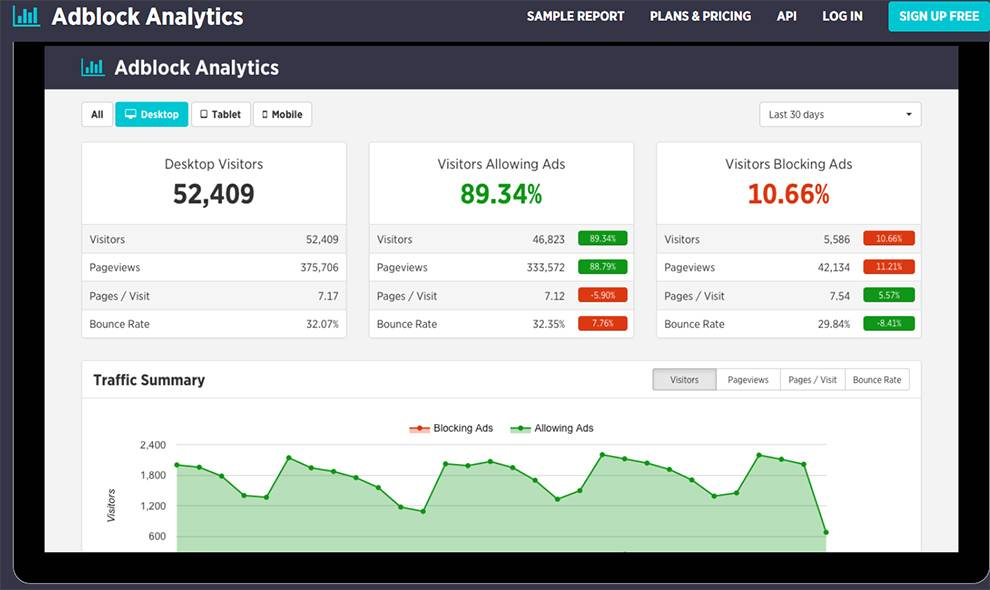 Create custom reports from collected data via Adblock Analytics API