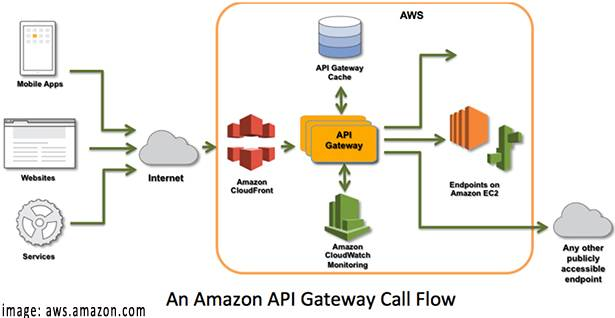 AWS Launches API Gateway as a Cloud Service | ProgrammableWeb