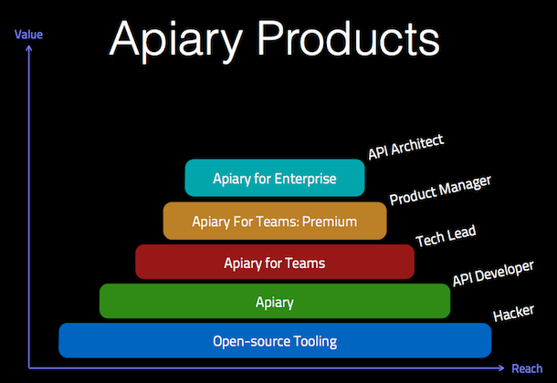 Apiary for enterprise aims to solve industrial api pain points as businesses grow teams recruit and numbers of apis scales up a new toolset is needed this tends to mirror the recruitment of an api architect to malvernweather Images
