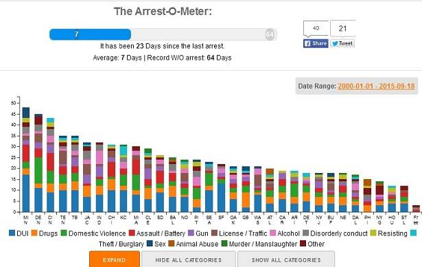 The Arrest-o-meter - interactive NFL player arrests chart
