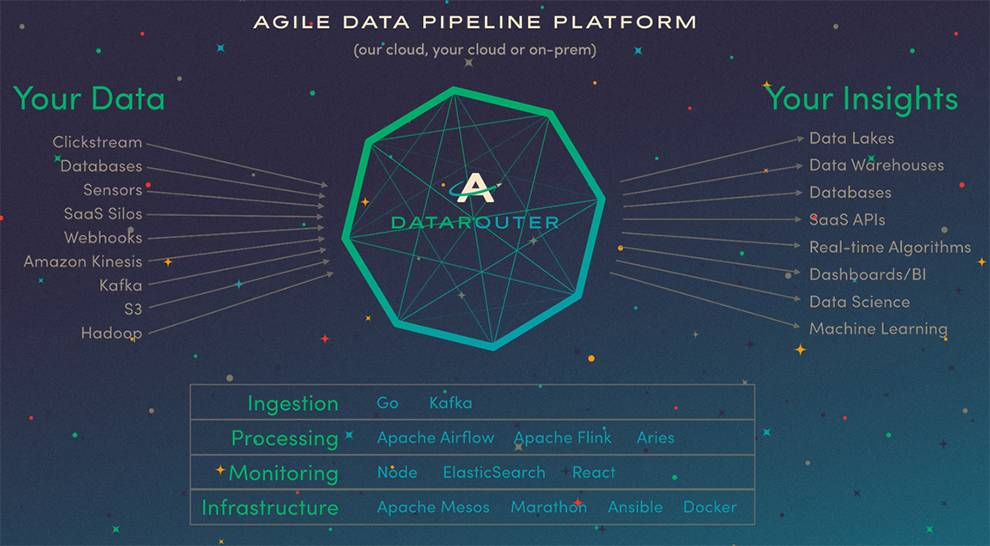 Astronomer DataRouter is an engine for centralizing, monitoring and routing data for insights