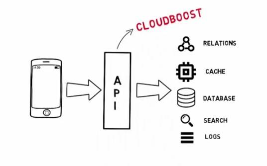 CloudBoost provides a complete database solution for applications