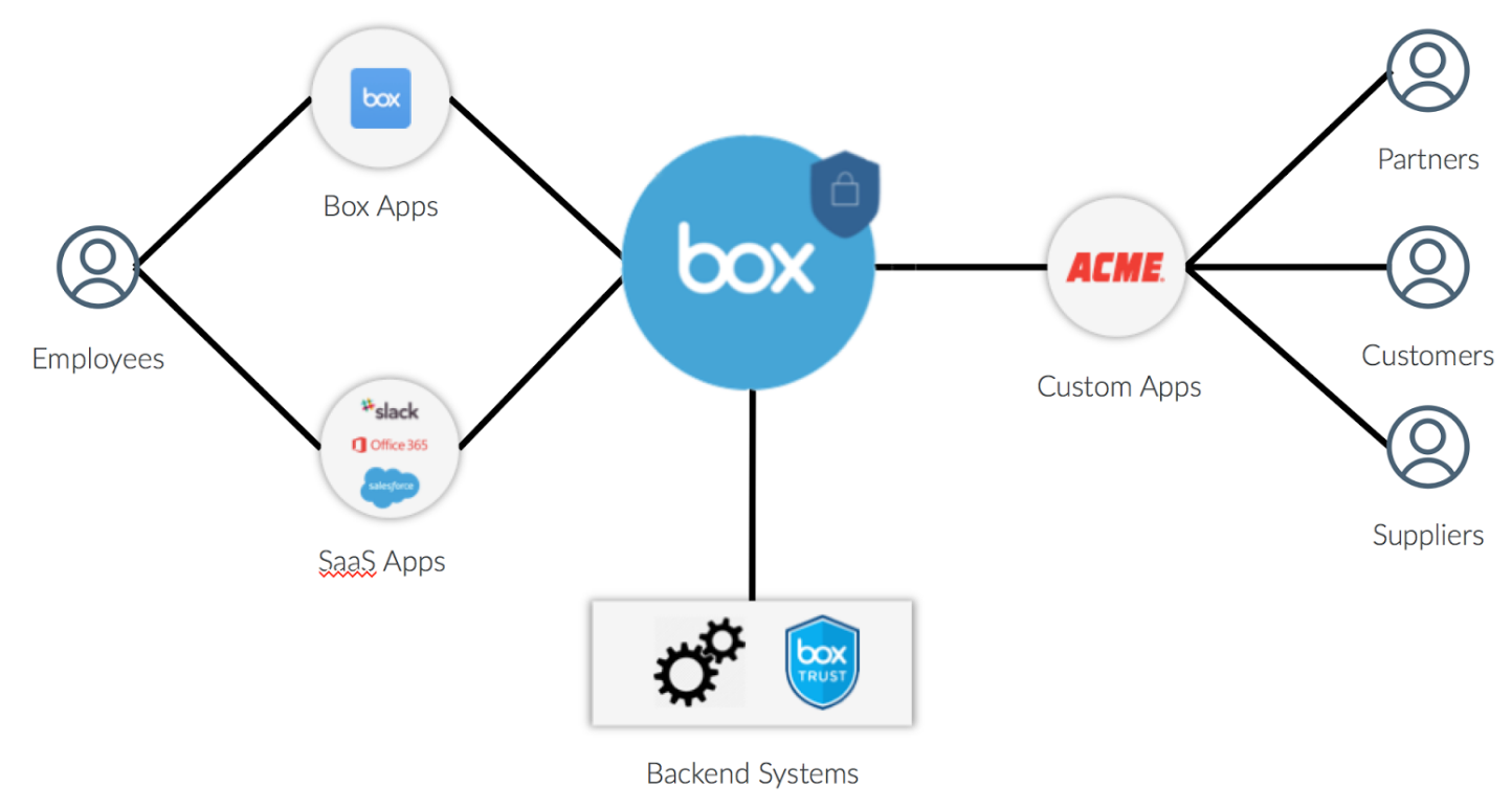 Ecosystem of cloud services for enterprise app development implicit in that article was the idea that you would use box content api to accelerate the development of these classes of application geenschuldenfo Image collections