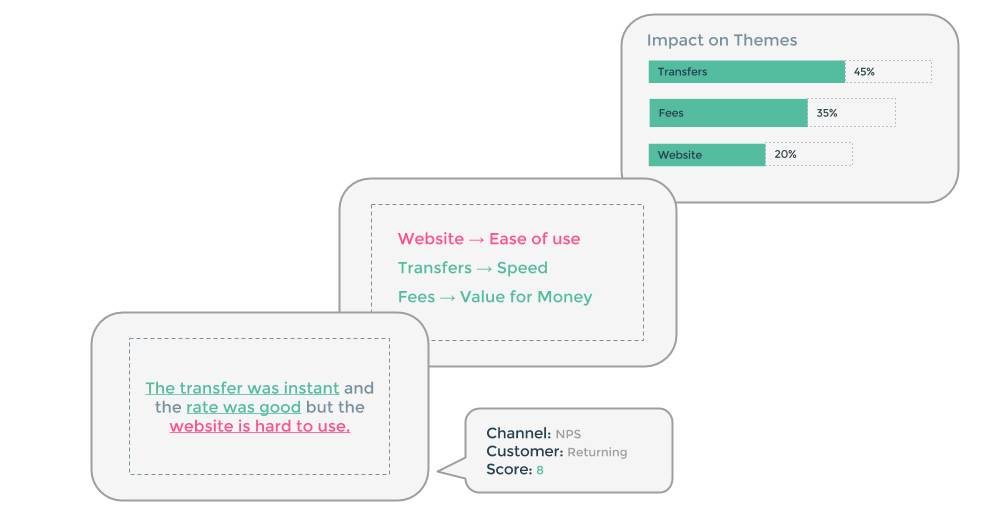 Chattermill API provides sentiment analysis of customer feedback and more