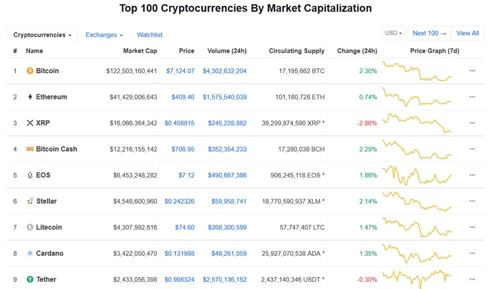 CoinMarketCap returns data about cryptocurrency